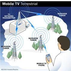 Mobile TV Terrestrial