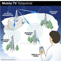Mobile TV Terrestrial