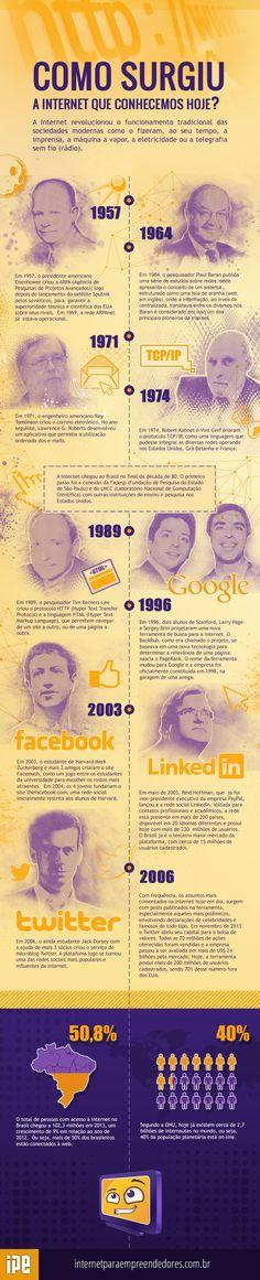 #Internet Do surgimento, aos dias atuais #Infografico