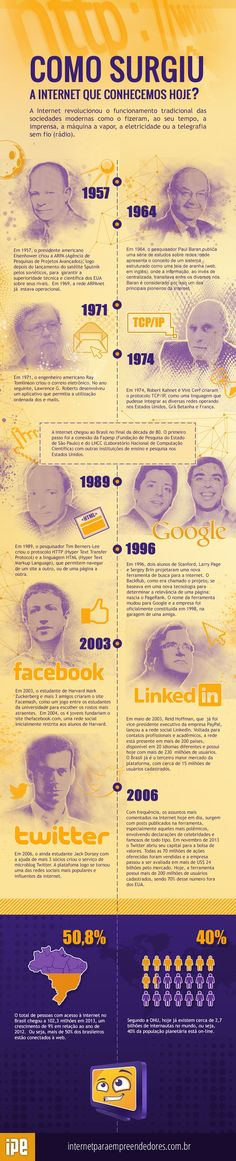Linha do tempo #Internet às redes sociais #Infografico