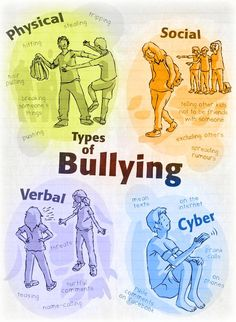 This picture show ps the types of bullying. Which are verbal cyber social and physical bullying. And also shows an example for each type of bullying. It supports my topic because it shows the types ob bullying. Social Work, Social Skills, Social Issues, Different Types Of Bullying, Bullying Prevention, Bulletins, School Counselor, Life Skills, Counseling