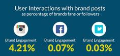 User interactions with brands - infographicsmania