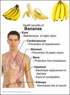 Health Benefits of Bananas!!!
