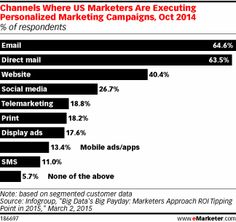 Marketers were most likely to personalize email and direct mail campaigns, each used by nearly two-thirds. However, popular channels such as websites and social media were used far less frequently, and display and mobile ads didn't even break one-fifth of respondents.