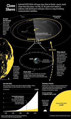 On Feb. 15, an asteroid will pass closer to the Earth than the moon. Wow!