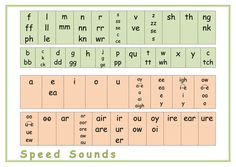 doc chart showing the (aptly named) 'complex speed sounds' from Ruth Miskin's Read Write Inc. This chart includes all the variations of the different consonant and vowel sounds found in the story books. Phonics For Kids, Abc Phonics, Phonics Reading, Phonics Activities, Guided Reading, Read Write Inc Spelling, Read Write Inc Phonics, Writing Resources, Teaching Writing