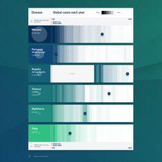 Global cases data visualization