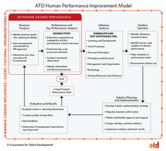 Human Performance Improvement Model  Learning And Development