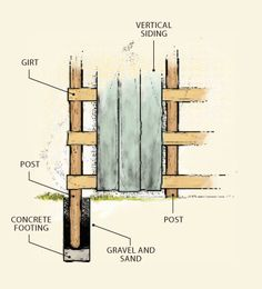 A pole barn is supported by a series of wooden posts set in the ground or secured to concrete piers. This building method is particularly well-suited for larger outbuildings. Vertical siding is secured to horizontal members called girts. It's important to dig the postholes down to the frost line to prevent frost heave from upsetting the posts.   - PopularMechanics.com
