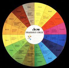 essential oil wheel - Google Search