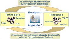 Impact des TIC sur la qualité d'apprentissage des étudiants