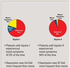 Bipolar II is what I ammmm Bipolar Disorder Type 2, Bipolar Type 2, Bipolar Humor, Bipolar Depression Disorder, Bipolar Symptoms, Bipolar Funny, What Is Mental Health, Mental Health Facts, Mental Health Diagnosis