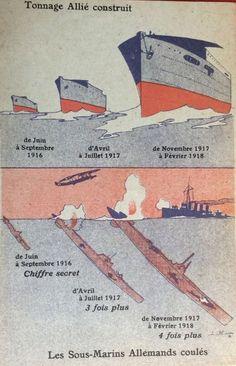 WW1. Allied built tonnage, Sunken German submarines.