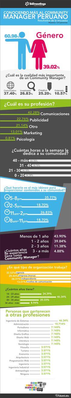 Infografía  Perú: El 43.90% de los Community Manager tiene menos de un año de experiencia   Clases de Periodismo