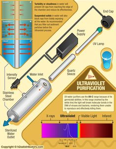 Ultraviolet Water Purification
