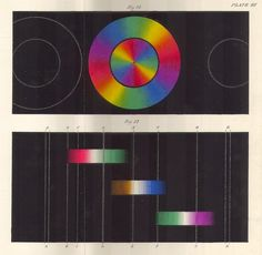 Edmund Hunt Colour Vision http://digitalcollections.library.yale.edu/0/3042172.jpe Source: @jdraper