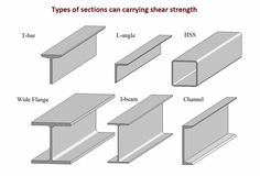 Types of sections can carrying shear strength Steel Frame House, Steel House, Steel Structure Buildings, Metal Structure, Structural Steel Beams, Steel Building Homes, Types Of Steel, Steel Frame Construction, Interior Design Work