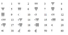 Cuneiform numbers