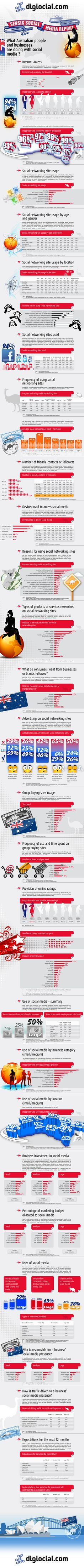 Brilliant info graph on Australian stats on social media usage!