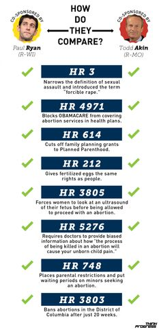 Ryan vs Akin bills, how do they vote?