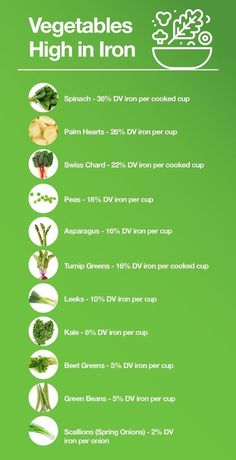 Which Vegetables Are High in Iron VeggieShake is part of Iron rich foods - Knowing which vegetables are high in iron is a great first step in making sure you never have to suffer the symptoms of iron deficiency anemia on a vegetarian or vegan diet Anemia Diet, Food For Anemia, Foods With Iron, Foods High In Iron, Iron Filled Foods, High Iron Diet, Recipes High In Iron, Foods High In B12, Iron Rich Recipes