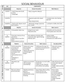 Printable Developmental Milestones Chart  Developmental