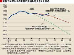 日本にとって人手不足はどれほど深刻なのか | 国内経済 | 東洋経済オンライン | 経済ニュースの新基準