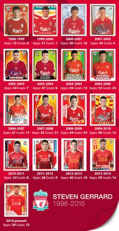 """Steven Gerrard's Liverpool career in stickers"" (Stickers courtesy of www.toppsfootball.co.uk Published: 15 May 2015)"
