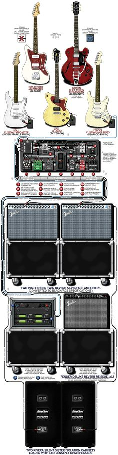 A detailed gear diagram of Hershel Yatovitz's Chris Isaak and Silvertone stage setup that traces the signal flow of the equipment in his 2014 guitar rig.