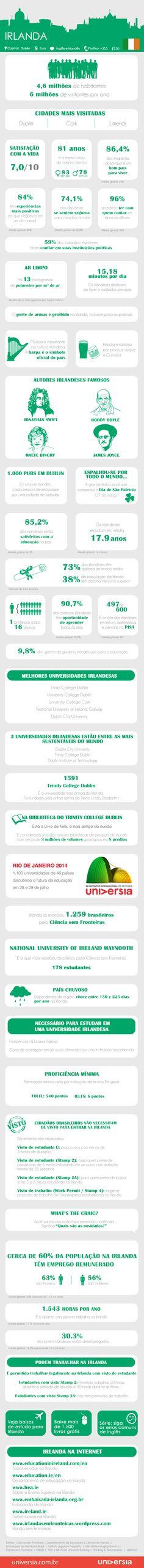 Infográfico: 40 coisas que você deve saber antes de estudar e trabalhar na Irlanda