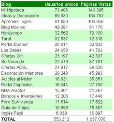 Estadísticas de acceso a 78blogs en 2007