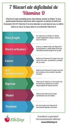 Află la ce riscuri te expui dacă ai deficit de Vitamina D. Click aici și află mai multe despre cum să eviți deficitul de Vitamina D în sezonul rece. http://blog.kilostop.ro/cum-sa-eviti-deficitul-de-vitamina-d-in-sezonul-rece/?utm_content=buffer85878&utm_medium=social&utm_source=pinterest.com&utm_campaign=buffer #Vitamine #VitaminaD