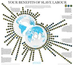 Our Benefits of Slave Labor - 71 countries are involved in exploitative practices, spanning 130 product types...