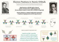Tetryonics 25.07 -  Resolving electron position Uncertainty in atoms