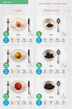 The new edition of Carbs & Cals Calorie Counter has a brand new layout and design. Calorie Counter, Nutritional Value, Diabetes, Layout, Food, Design, Page Layout, Essen, Eten