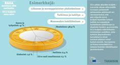 EU:n budjetti: Kolme esimerkkiä