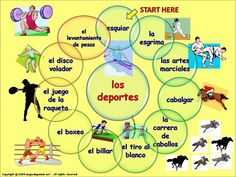 Sports in Spanish / Los Deportes Spanish 1, Spanish Lessons, Spanish Classroom, Teaching Spanish, Apps For Teachers, Sight Word Practice, Spanish Activities, Teacher Quotes, Fun Learning