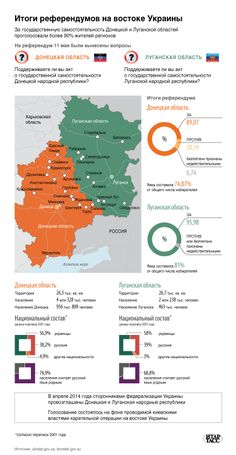Итоги референдумов на востоке пока ещё Украины