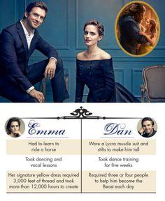 Emma Watson as 'Belle' & Dan Stevens as 'Beast' in Disney's Beauty and the Beast