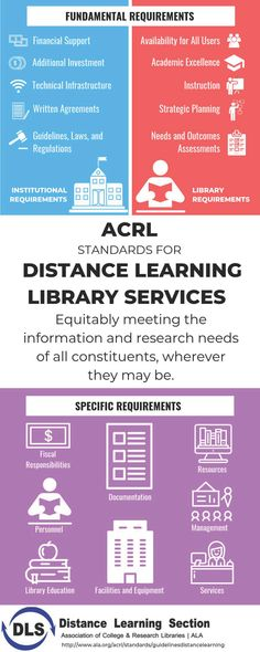 ACRL Standards for Distance Learning Library Services 2019 Dec 4 Information Literacy, Library Services, Strategic Planning, Assessment, Distance, Investing, Writing, Learning, Studying