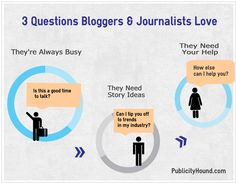 3 questions bloggers and journalists love