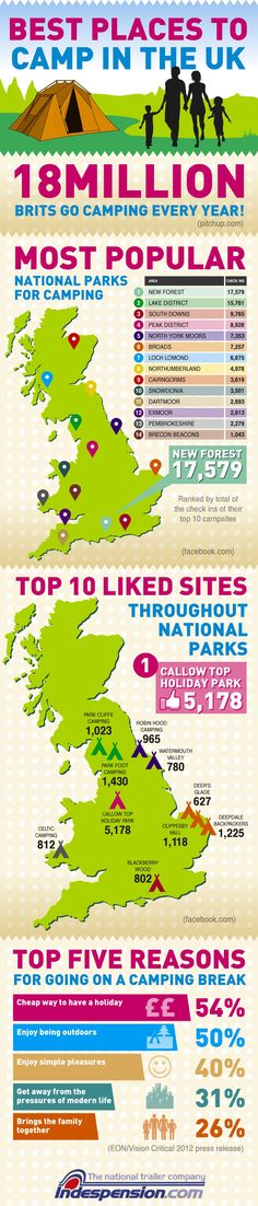 Here's how to pick the best spots! - most liked UK campsites on Facebook  Sarah.