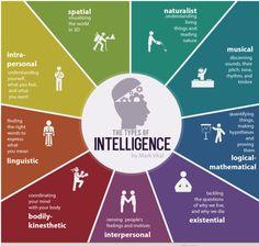 A teoria das inteligências múltiplasfoi desenvolvida pelo psicólogo americano Howard Gardner. Segundo ele, o cérebro dos homens e mulheres possui oito tip