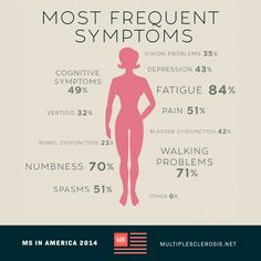 Chronic Fatigue, Chronic Pain, Fibromyalgia, Peripheral Nerve, Relapse, Multiple Sclerosis, Medical Conditions, Autoimmune, Back Pain