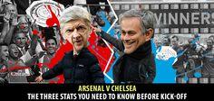 Chelsea v Arsenal: The three statistics you need to know to make you . Statistics, Kicks, Football, Baseball Cards, Soccer, Futbol, American Football, Soccer Ball