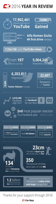 20 Best Car Infographics images in 2017 | Info graphics