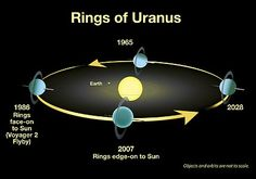 Rings of Uranus