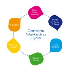 Content Marketing Cycle Here is an excellent Advertising and marketing suggestion! Check out this Advertising suggestion! Required an advertising suggestion? This is great advertising and marketing information, ideas and also resources.