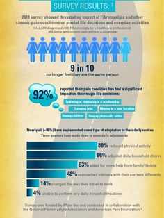 Fibromyalgia Infographic:  Feel free to send me a FRIEND REQUEST; I am always posting awesome stuff on my timeline too! www.facebook.com/jacki.priester ☮  If you have Fibromyalgia, please join me for Fibro and weight loss support, great recipes, tips, motivation, and fun at our amazing group: www.facebook.com/groups/FibromyalgiaWeightGainSupportGroup  For more great recipes, tips, motivation, weight loss and fun, join our amazing group at: www.facebook.com/groups/WeAreSlimtastic