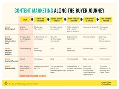 Content for buyer's journey